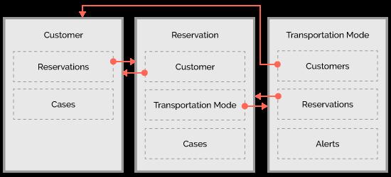 object-model